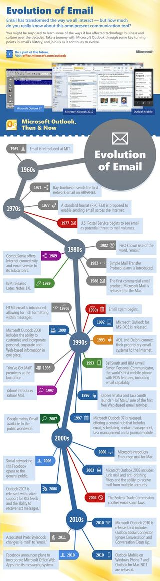 Email history infographic