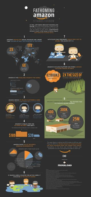 Amazon Infographic (2)
